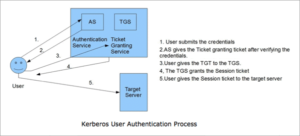 Kerberos Authentication Process Flow explaining the user authorization process in Active Directory